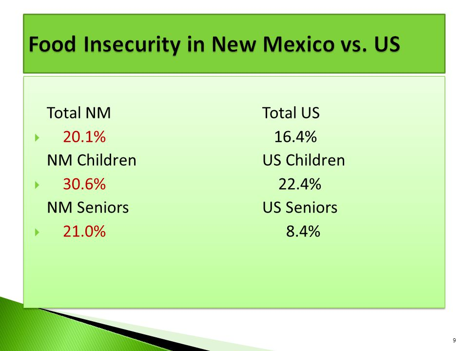 Total NMTotal US  20.1% 16.4% NM ChildrenUS Children  30.6% 22.4% NM SeniorsUS Seniors  21.0% 8.4% Total NMTotal US  20.1% 16.4% NM ChildrenUS Children  30.6% 22.4% NM SeniorsUS Seniors  21.0% 8.4% 9