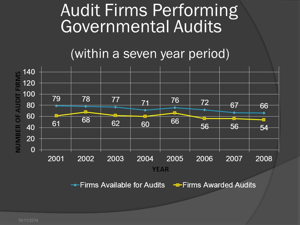 10/11/2014 Audit Firms Performing Governmental Audits (within a seven year period)