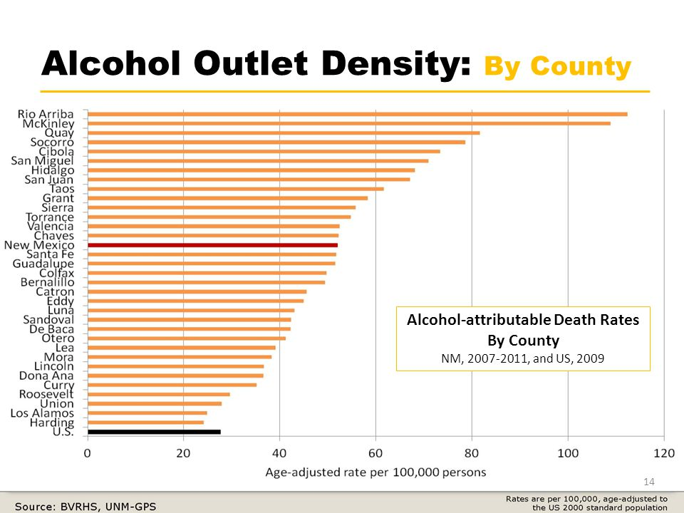 Alcohol Outlet Density: By County 14 Alcohol-attributable Death Rates By County NM, 2007-2011, and US, 2009