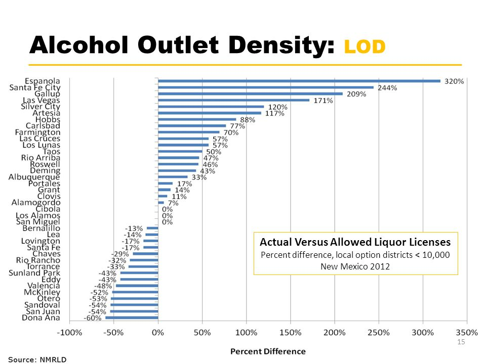 Alcohol Outlet Density: LOD 15 Actual Versus Allowed Liquor Licenses Percent difference, local option districts < 10,000 New Mexico 2012