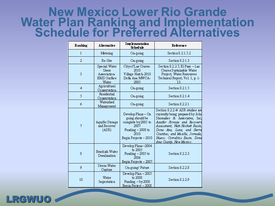 LRGWUO New Mexico Lower Rio Grande Water Plan Ranking and Implementation Schedule for Preferred Alternatives