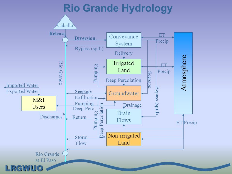 LRGWUO Rio Grande Inflow and Outflow, 1938-2000