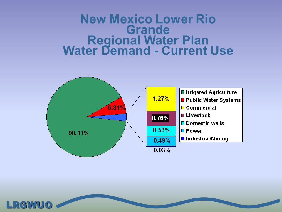 LRGWUO New Mexico Lower Rio Grande Regional Water Plan Water Demand - Current Use