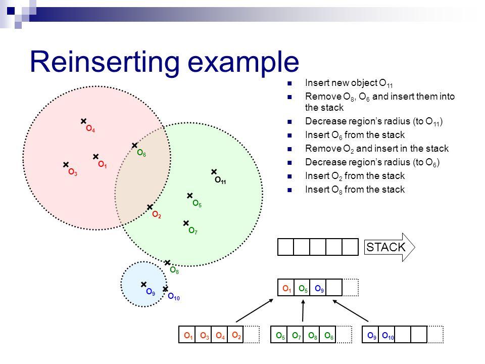 O9O9 Reinserting example O2O2 O8O8 O 10 O5O5 O1O1 O4O4 O3O3 O6O6 O 11 Insert new object O 11 Remove O 8, O 6 and insert them into the stack Decrease region's radius (to O 11 ) Insert O 6 from the stack Remove O 2 and insert in the stack Decrease region's radius (to O 6 ) Insert O 2 from the stack Insert O 8 from the stack O7O7 O2O2 O1O1 O5O5 O9O9 O1O1 O3O3 O4O4 O5O5 O7O7 O8O8 O6O6 O9O9 O 10 STACK O 11