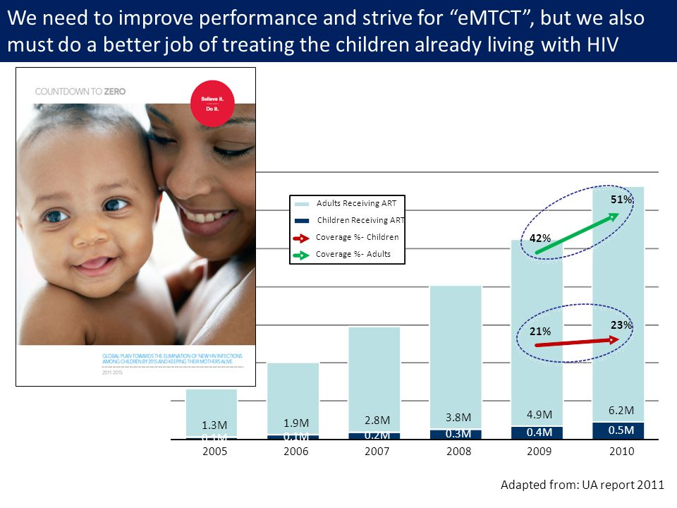 Financing overview: Malawi is expecting a funding gap in the near term, but significant worsening after 2013, unless additional funding is secured We need to improve performance and strive for eMTCT , but we also must do a better job of treating the children already living with HIV 0.1M 0.2M 0.3M 0.4M 0.5M 1.3M 1.9M 2.8M 3.8M 4.9M 6.2M 21% 23% 42% 51% 200520062007200820092010 Adults Receiving ART Children Receiving ART Coverage %-Children Coverage %-Adults Adapted from: UA report 2011