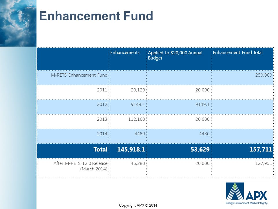 Copyright APX © 2014 Enhancement Fund EnhancementsApplied to $20,000 Annual Budget Enhancement Fund Total M-RETS Enhancement Fund 250,000 201120,12920