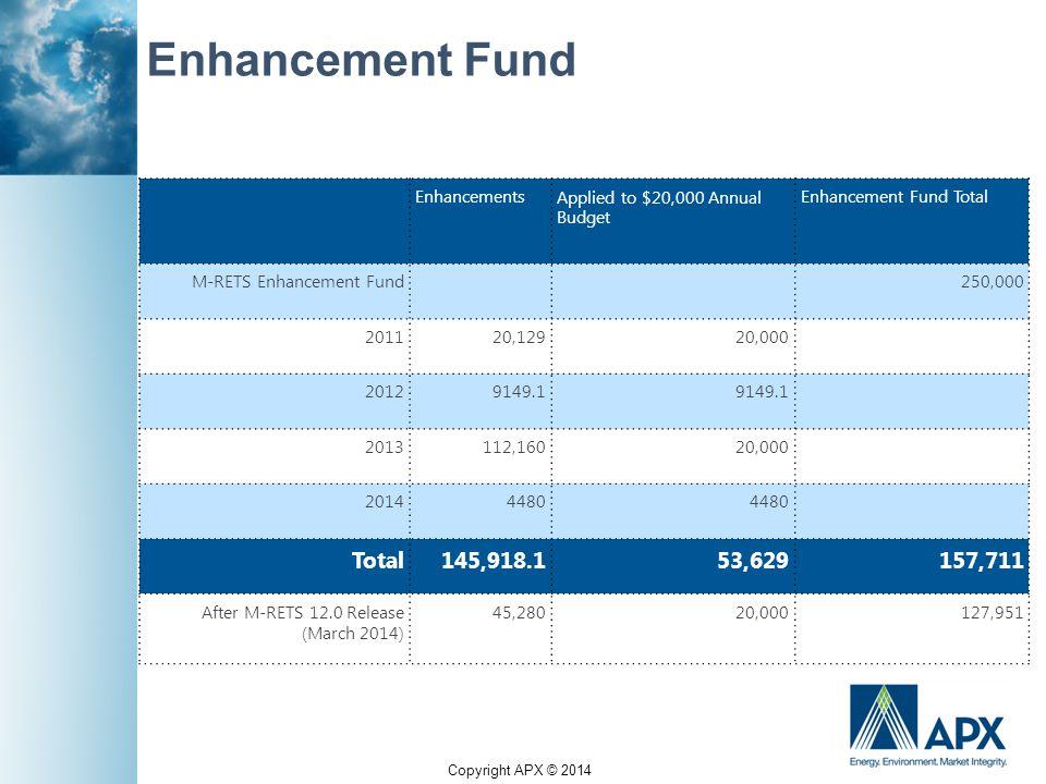 Copyright APX © 2014 Enhancement Fund EnhancementsApplied to $20,000 Annual Budget Enhancement Fund Total M-RETS Enhancement Fund 250,000 201120,12920,000 20129149.1 2013112,16020,000 20144480  Total145,918.153,629157,711 After M-RETS 12.0 Release (March 2014) 45,28020,000127,951