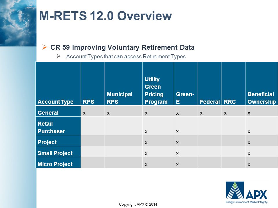 Copyright APX © 2014 M-RETS 12.0 Overview  CR 59 Improving Voluntary Retirement Data  Account Types that can access Retirement Types Account TypeRPS
