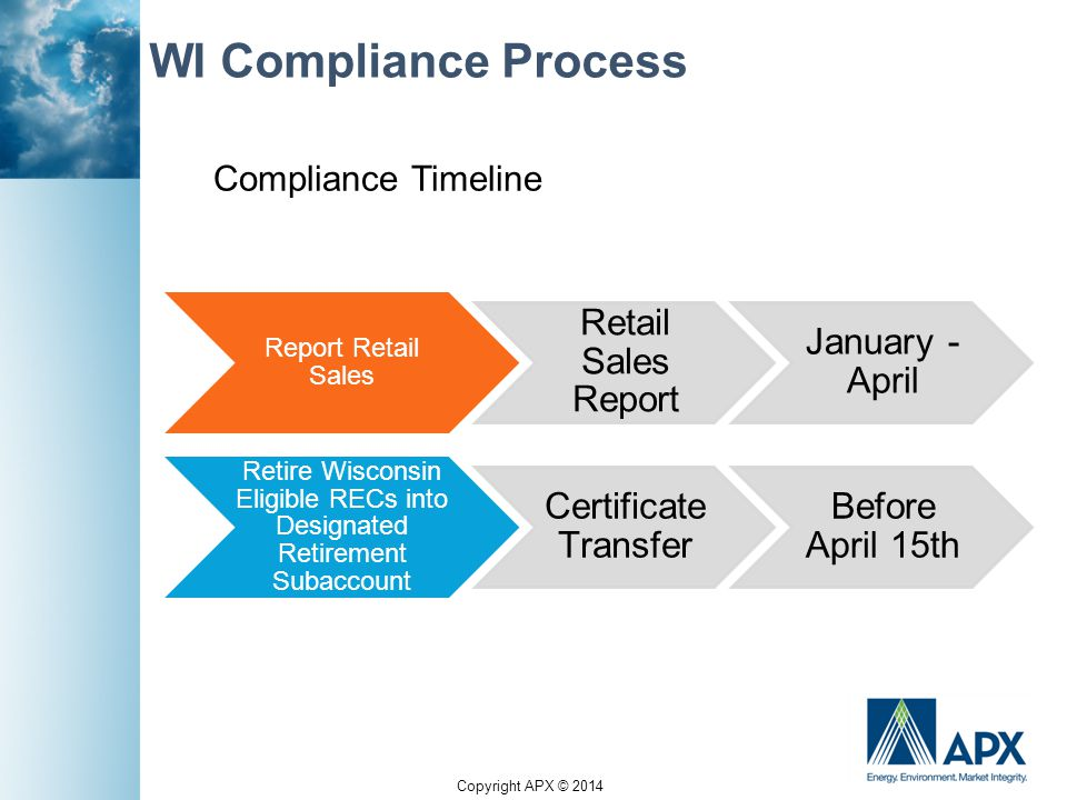 Copyright APX © 2014 WI Compliance Process Report Retail Sales Retail Sales Report January - April Retire Wisconsin Eligible RECs into Designated Retirement Subaccount Certificate Transfer Before April 15th Compliance Timeline