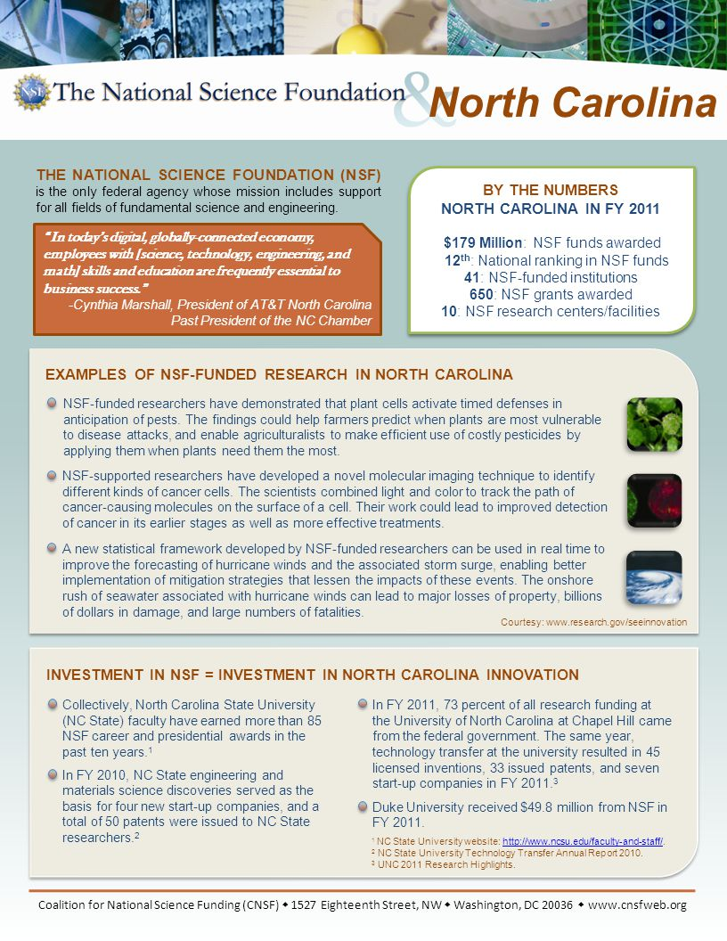 BY THE NUMBERS NORTH CAROLINA IN FY 2011 $179 Million: NSF funds awarded 12 th : National ranking in NSF funds 41: NSF-funded institutions 650: NSF grants awarded 10: NSF research centers/facilities EXAMPLES OF NSF-FUNDED RESEARCH IN NORTH CAROLINA INVESTMENT IN NSF = INVESTMENT IN NORTH CAROLINA INNOVATION 1 NC State University website: http://www.ncsu.edu/faculty-and-staff/.http://www.ncsu.edu/faculty-and-staff/ 2 NC State University Technology Transfer Annual Report 2010.