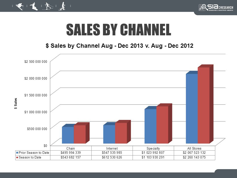 SALES BY CHANNEL