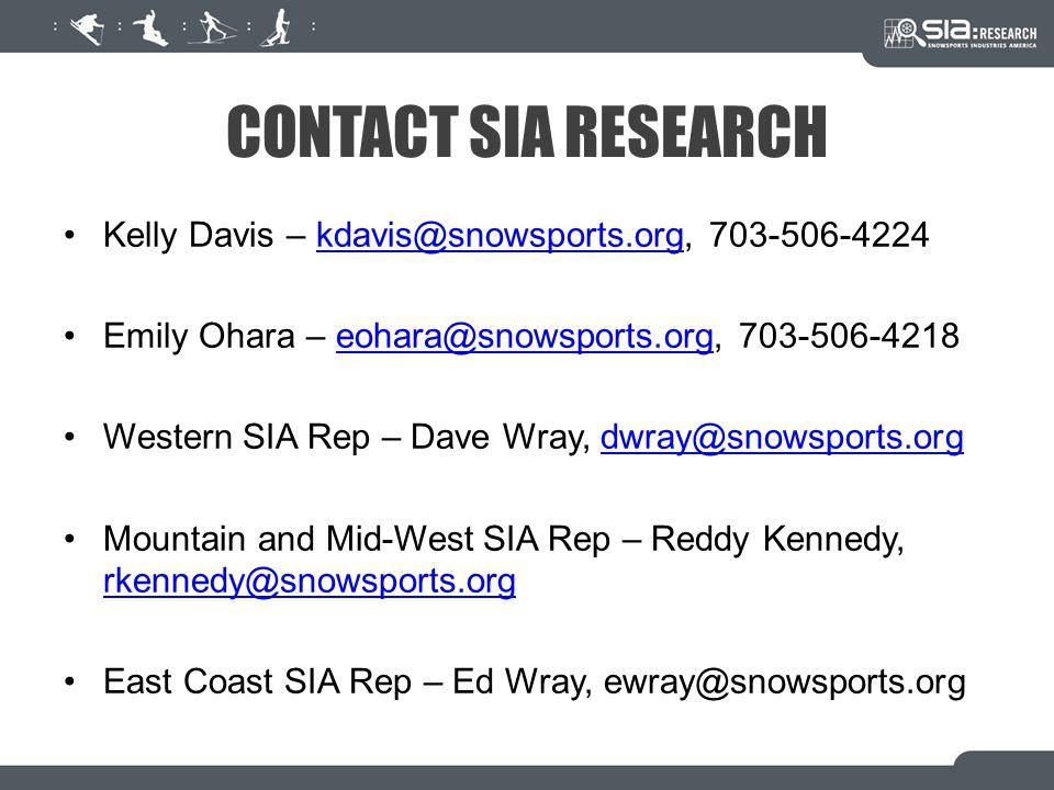 CONTACT SIA RESEARCH Kelly Davis – kdavis@snowsports.org, 703-506-4224kdavis@snowsports.org Emily Ohara – eohara@snowsports.org, 703-506-4218eohara@sn