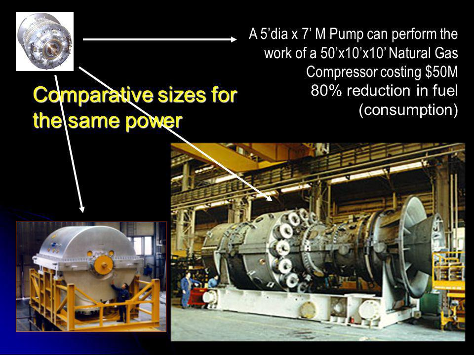 A 5'dia x 7' M Pump can perform the work of a 50'x10'x10' Natural Gas Compressor costing $50M 80% reduction in fuel (consumption) Comparative sizes for the same power