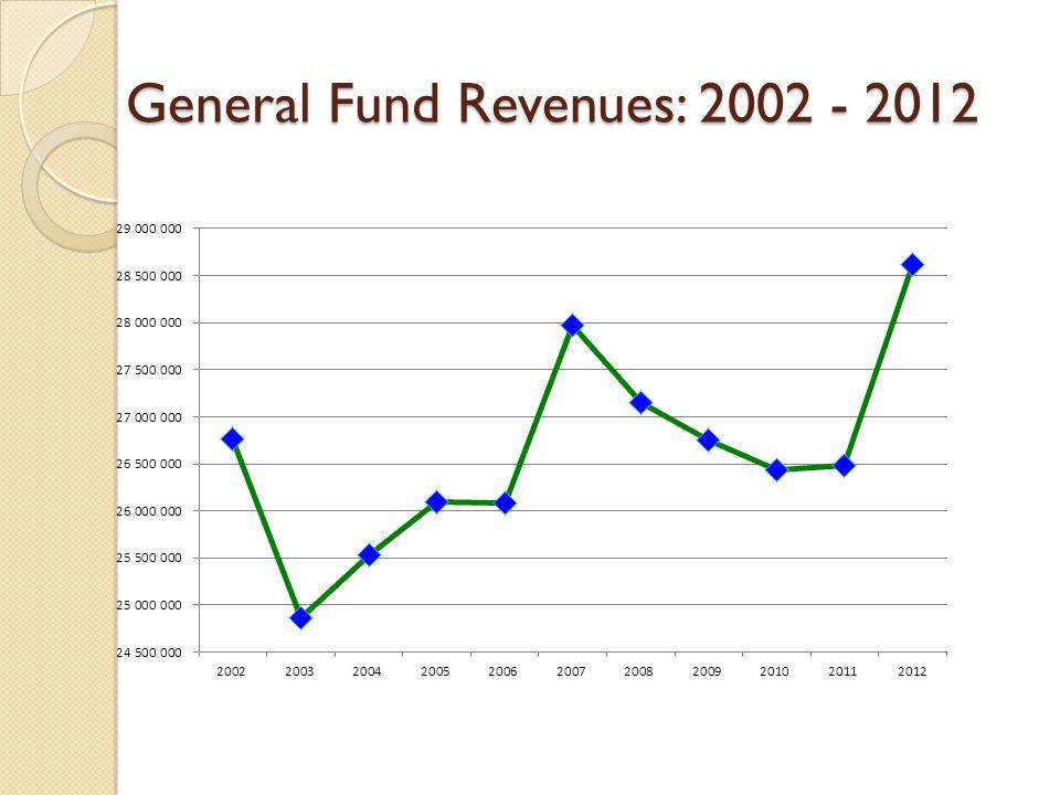 General Fund Revenues: 2002 - 2012