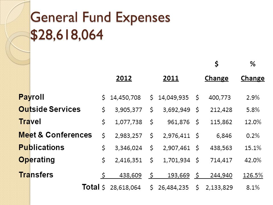 General Fund Expenses $28,618,064 $% 20122011Change Payroll $ 14,450,708 $ 14,049,935 $ 400,7732.9% Outside Services $ 3,905,377 $ 3,692,949 $ 212,4285.8% Travel $ 1,077,738 $ 961,876 $ 115,86212.0% Meet & Conferences $ 2,983,257 $ 2,976,411 $ 6,8460.2% Publications $ 3,346,024 $ 2,907,461 $ 438,56315.1% Operating $ 2,416,351 $ 1,701,934 $ 714,41742.0% Transfers $ 438,609 $ 193,669 $ 244,940126.5% Total $ 28,618,064 $ 26,484,235 $ 2,133,8298.1%