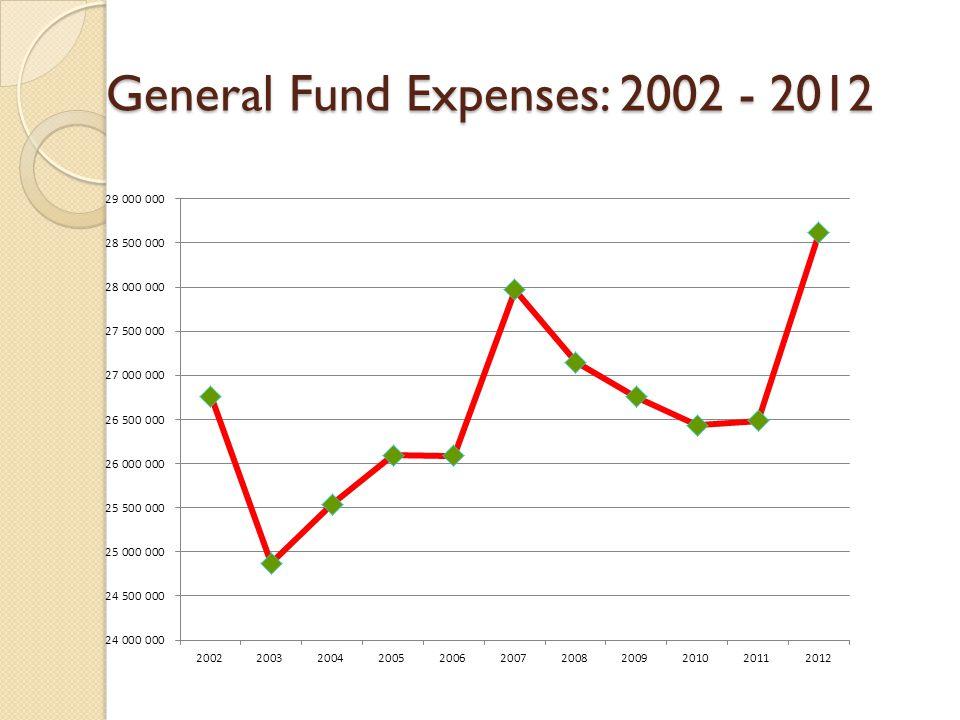 General Fund Expenses: 2002 - 2012
