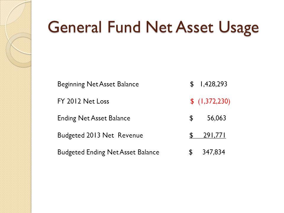 General Fund Net Asset Usage Beginning Net Asset Balance $ 1,428,293 FY 2012 Net Loss $ (1,372,230) Ending Net Asset Balance $ 56,063 Budgeted 2013 Net Revenue $ 291,771 Budgeted Ending Net Asset Balance $ 347,834