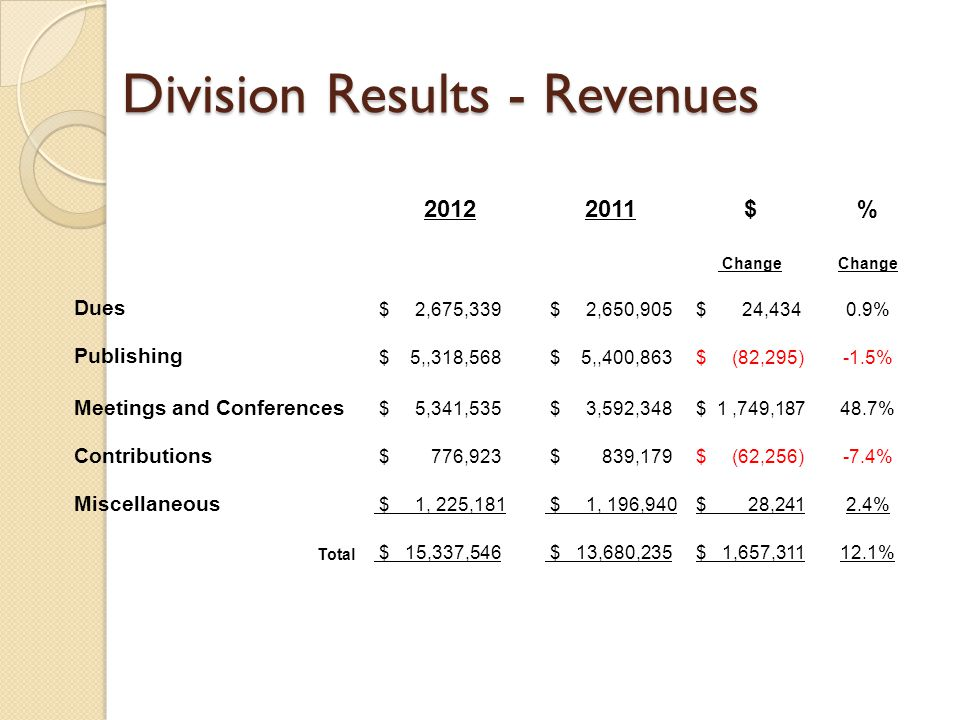 Division Results - Revenues 20122011$% Change Dues $ 2,675,339 $ 2,650,905$ 24,4340.9% Publishing $ 5,,318,568 $ 5,,400,863$ (82,295)-1.5% Meetings and Conferences $ 5,341,535 $ 3,592,348$ 1,749,18748.7% Contributions $ 776,923 $ 839,179$ (62,256)-7.4% Miscellaneous $ 1, 225,181 $ 1, 196,940$ 28,2412.4% Total $ 15,337,546 $ 13,680,235$ 1,657,31112.1%