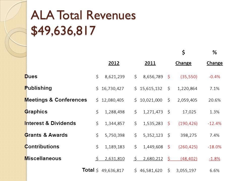 ALA Total Revenues $49,636,817 $% 20122011Change Dues $ 8,621,239 $ 8,656,789$ (35,550)-0.4% Publishing $ 16,730,427 $ 15,615,132$ 1,220,8647.1% Meetings & Conferences $ 12,080,405 $ 10,021,000$ 2,059,40520.6% Graphics $ 1,288,498 $ 1,271,473$ 17,0251.3% Interest & Dividends $ 1,344,857 $ 1,535,283$ (190,426)-12.4% Grants & Awards $ 5,750,398 $ 5,352,123$ 398,2757.4% Contributions $ 1,189,183 $ 1,449,608$ (260,425)-18.0% Miscellaneous $ 2,631,810 $ 2,680,212$ (48,402)-1.8% Total $ 49,636,817 $ 46,581,620$ 3,055,1976.6%