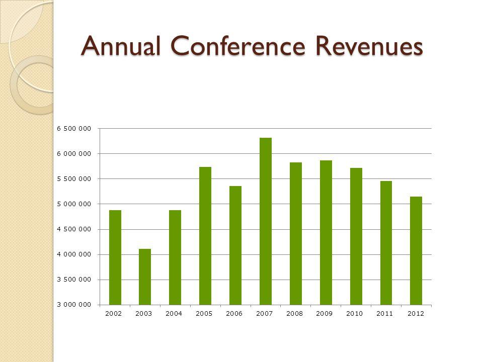Annual Conference Revenues
