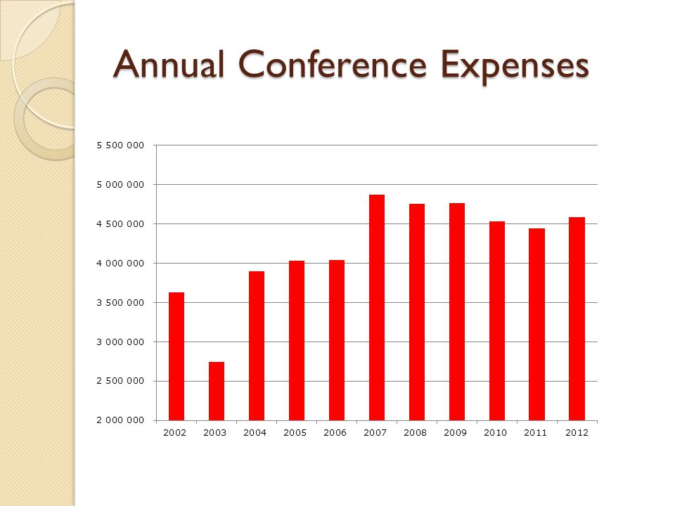 Annual Conference Expenses