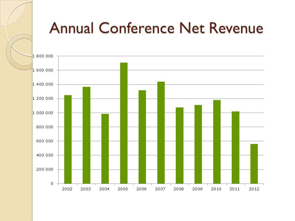 Annual Conference Net Revenue