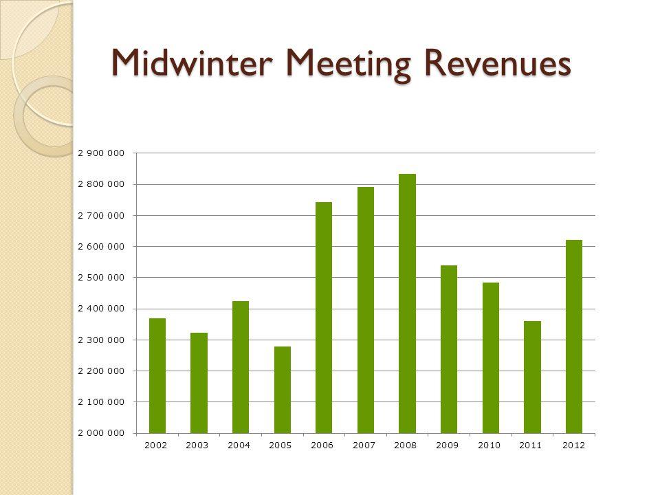 Midwinter Meeting Revenues
