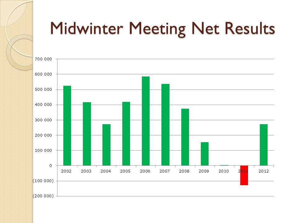 Midwinter Meeting Net Results
