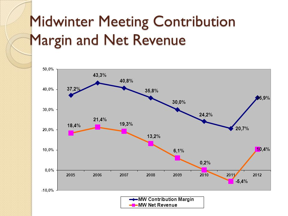 Midwinter Meeting Contribution Margin and Net Revenue