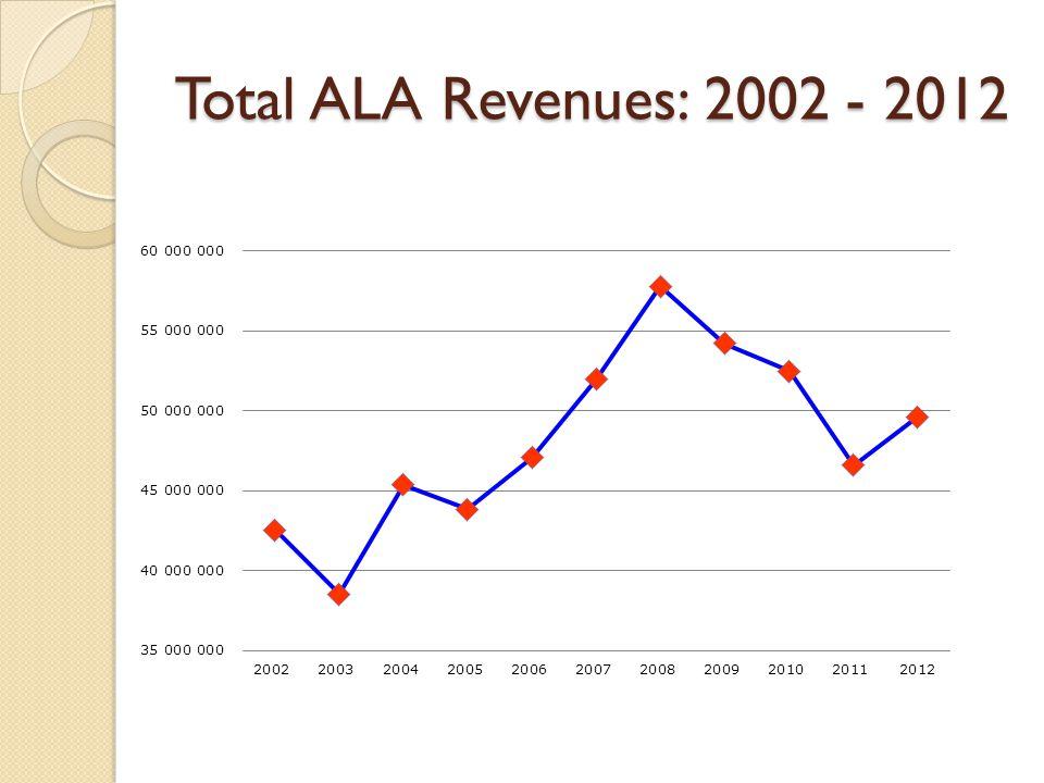Total ALA Revenues: 2002 - 2012