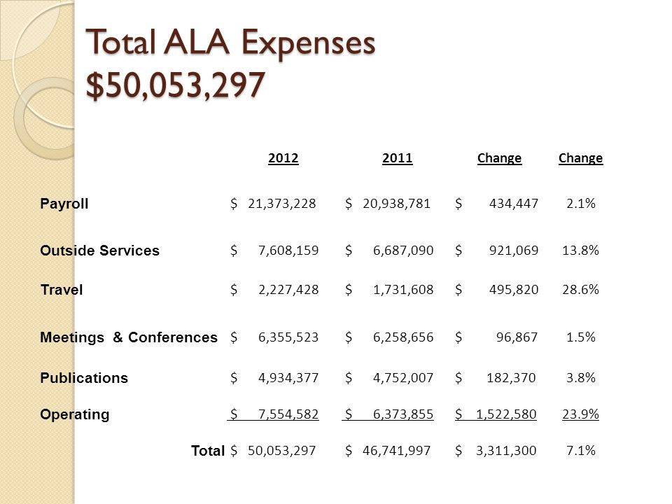 Total ALA Expenses: 2002 - 2012