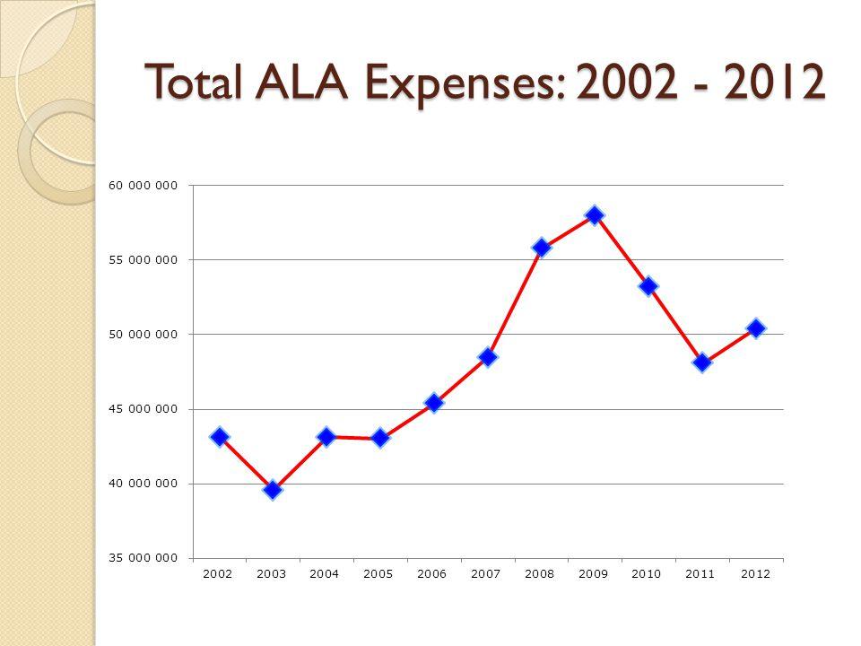 Total ALA Expenses: 2002 - 2012