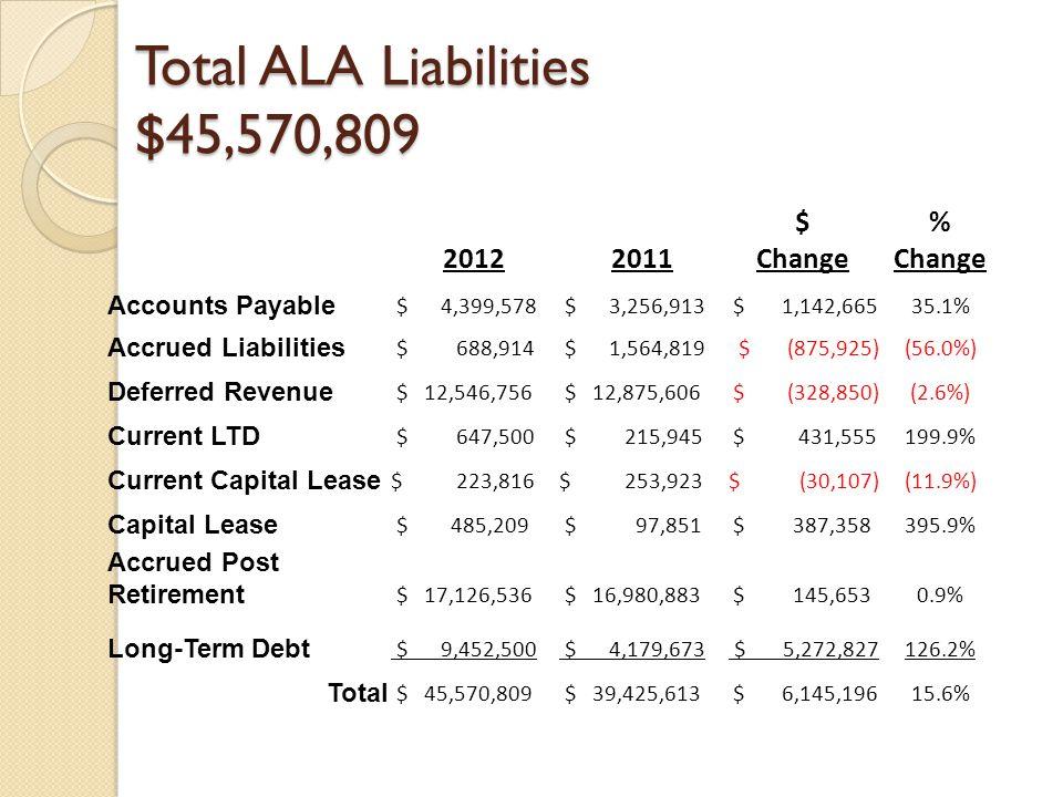 Total ALA Liabilities $45,570,809 $% 20122011Change Accounts Payable $ 4,399,578 $ 3,256,913 $ 1,142,66535.1% Accrued Liabilities $ 688,914 $ 1,564,819 $ (875,925)(56.0%) Deferred Revenue $ 12,546,756 $ 12,875,606$ (328,850)(2.6%) Current LTD $ 647,500 $ 215,945 $ 431,555199.9% Current Capital Lease $ 223,816$ 253,923$ (30,107)(11.9%) Capital Lease $ 485,209 $ 97,851 $ 387,358395.9% Accrued Post Retirement $ 17,126,536 $ 16,980,883 $ 145,6530.9% Long-Term Debt $ 9,452,500 $ 4,179,673 $ 5,272,827126.2% Total $ 45,570,809 $ 39,425,613 $ 6,145,19615.6%