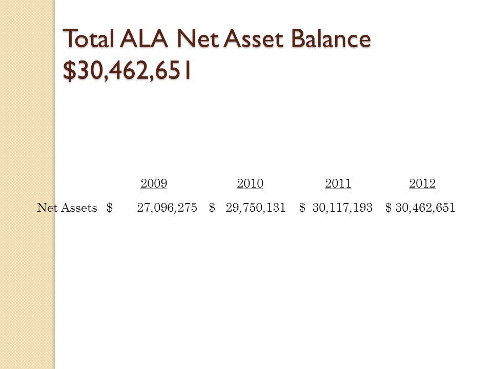Total ALA Net Asset Balance $30,462,651 2009201020112012 Net Assets $ 27,096,275 $ 29,750,131 $ 30,117,193 $ 30,462,651