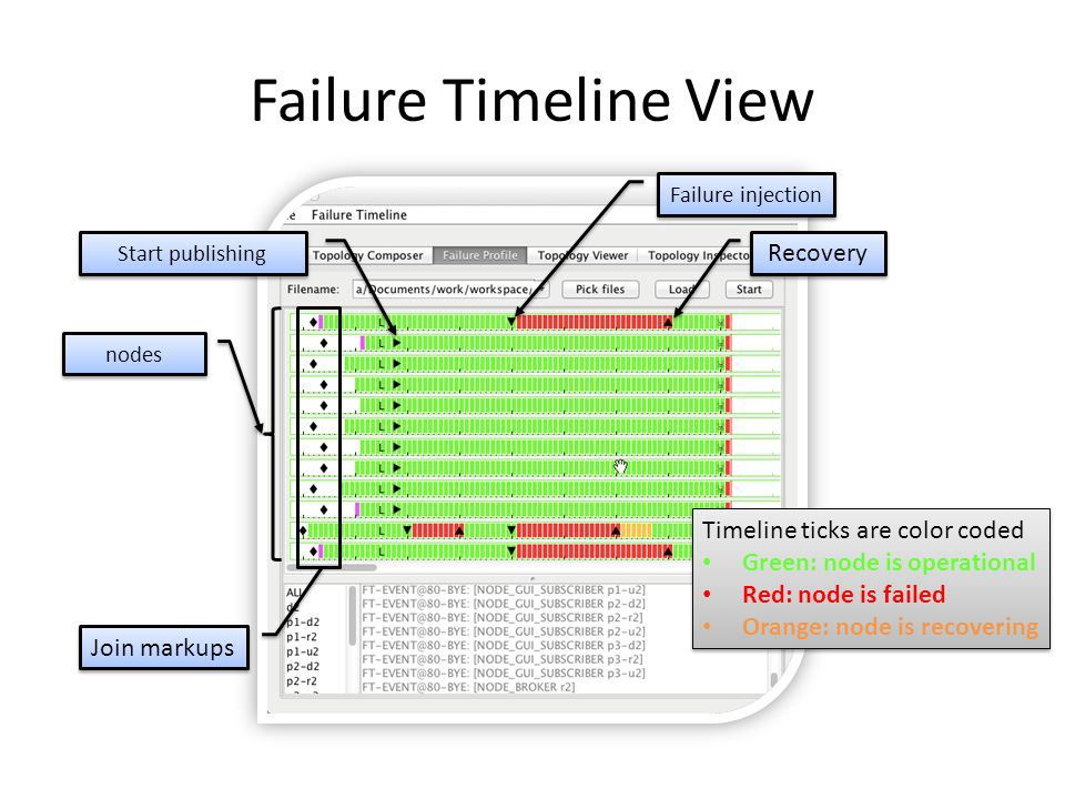 Failure Timeline View Nodes and their interconnections Mini failure timeline view Green ribbon designates the center node's neighborhood