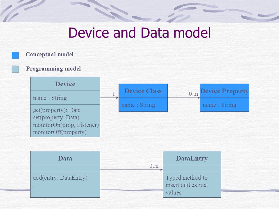 Device and Data model name : String Device ClassDevice Property name : String 0..n1 DataEntry Typed method to insert and extract values 0..n Data add(entry: DataEntry).