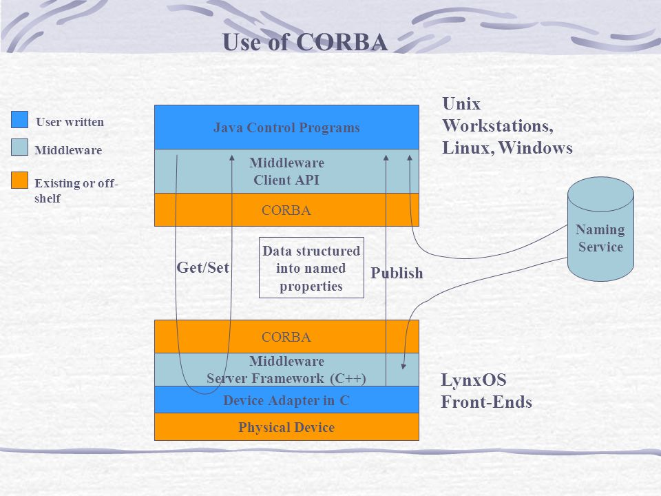 CORBA User written Middleware Existing or off- shelf Device Adapter in C Middleware Server Framework (C++) Physical Device LynxOS Front-Ends Java Control Programs Middleware Client API Unix Workstations, Linux, Windows Get/Set Publish Data structured into named properties Use of CORBA Naming Service