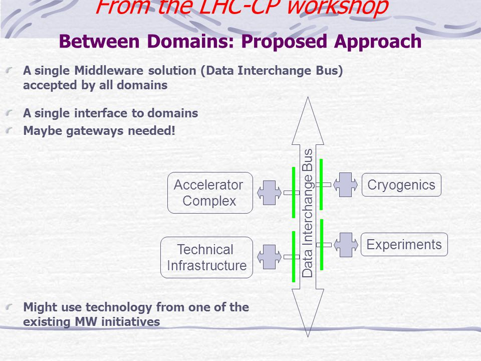 From the LHC-CP workshop Between Domains: Proposed Approach A single Middleware solution (Data Interchange Bus) accepted by all domains Data Interchan