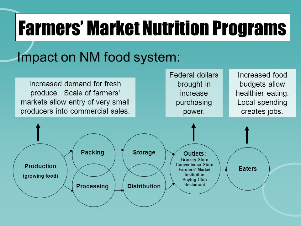 Farmers' Market Nutrition Programs Impact on NM food system: Production (growing food) Packing ProcessingDistribution Storage Outlets: Grocery Store C