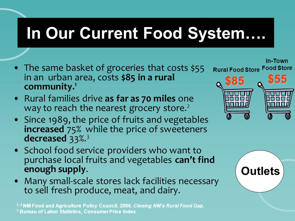 $55 $85 Rural Food Store In-Town Food Store In Our Current Food System…. The same basket of groceries that costs $55 in an urban area, costs $85 in a
