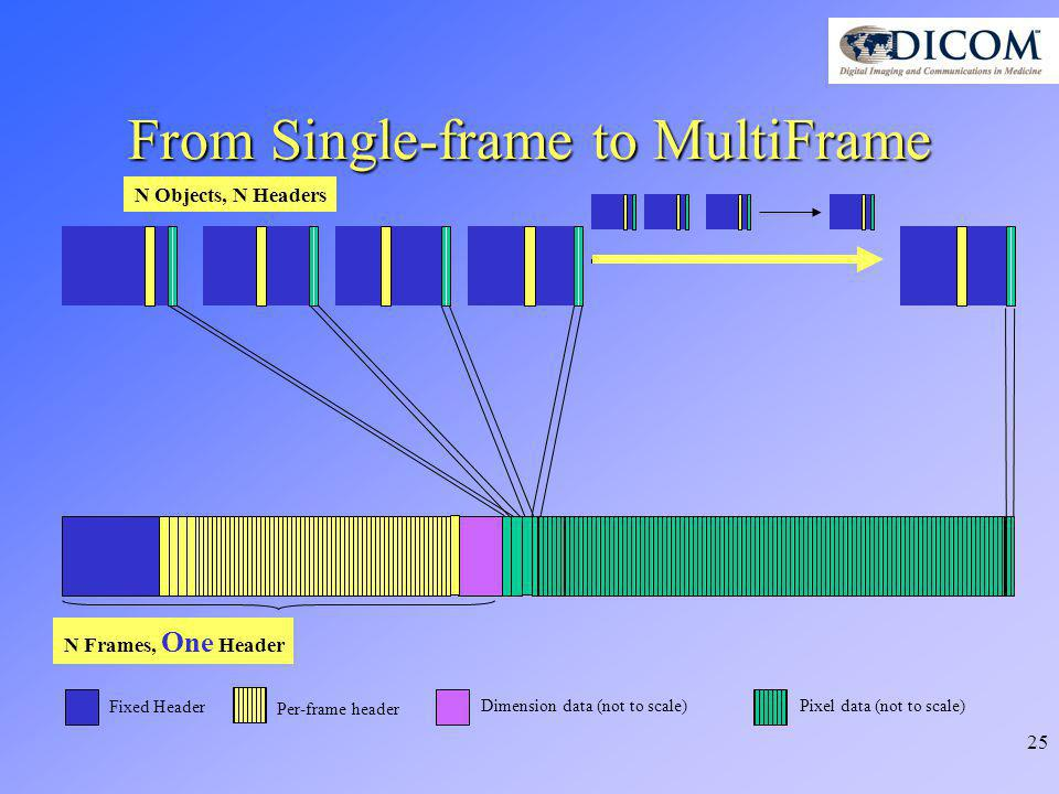 25 From Single-frame to MultiFrame N Frames, One Header Pixel data (not to scale)Dimension data (not to scale) Per-frame header Fixed Header N Objects, N Headers