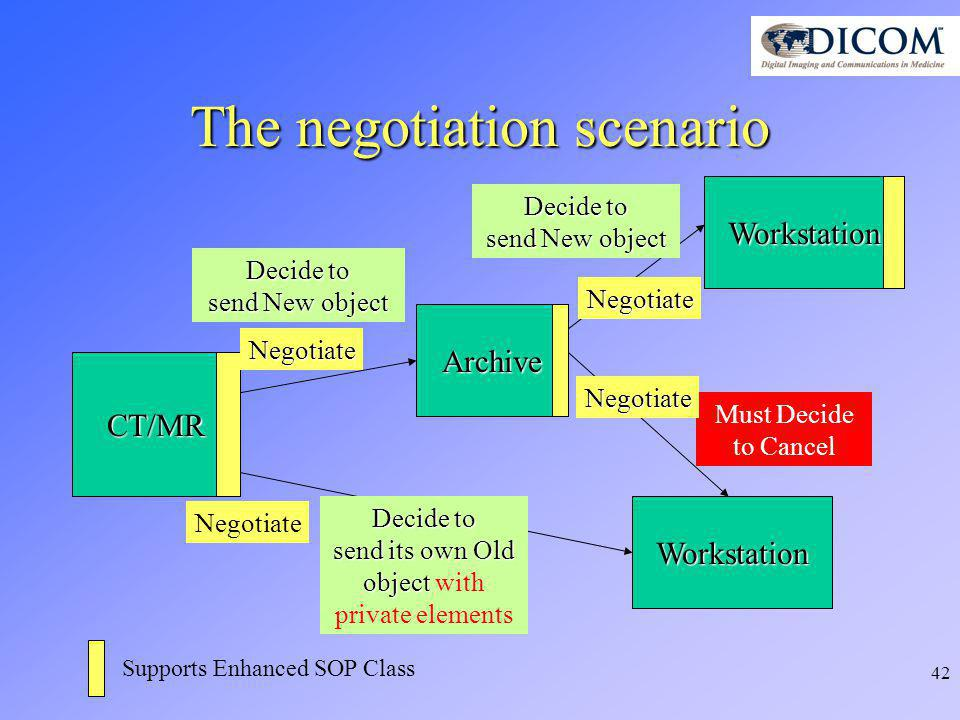 42 CT/MR Workstation Negotiate Archive Negotiate The negotiation scenario Decide to send New object Negotiate Decide to send its own Old object send its own Old object with private elements Must Decide to Cancel Supports Enhanced SOP Class Workstation Decide to send New object Negotiate