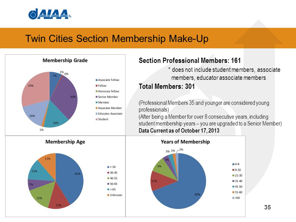 Twin Cities Section Membership Make-Up 35 Section Professional Members: 161 * does not include student members, associate members, educator associate members Total Members: 301 (Professional Members 35 and younger are considered young professionals) (After being a Member for over 8 consecutive years, including student membership years – you are upgraded to a Senior Member) Data Current as of October 17, 2013