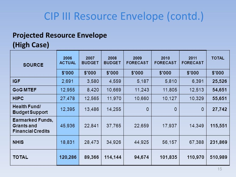 CIP III Resource Envelope (contd.) 15 Projected Resource Envelope (High Case) SOURCE 2006 ACTUAL 2007 BUDGET 2008 BUDGET 2009 FORECAST 2010 FORECAST 2011 FORECAST TOTAL $ 000 IGF2,6913,5804,5595,1875,8106,39125,526 GoG MTEF12,9558,42010,66911,24311,80512,51354,651 HIPC27,47812,56511,97010,66010,12710,32955,651 Health Fund/ Budget Support 12,39513,48614,25500027,742 Earmarked Funds, Grants and Financial Credits 45,93622,84137,76522,65917,93714,349115,551 NHIS18,83128,47334,92644,92556,15767,388231,869 TOTAL120,28689,366114,14494,674101,835110,970510,989
