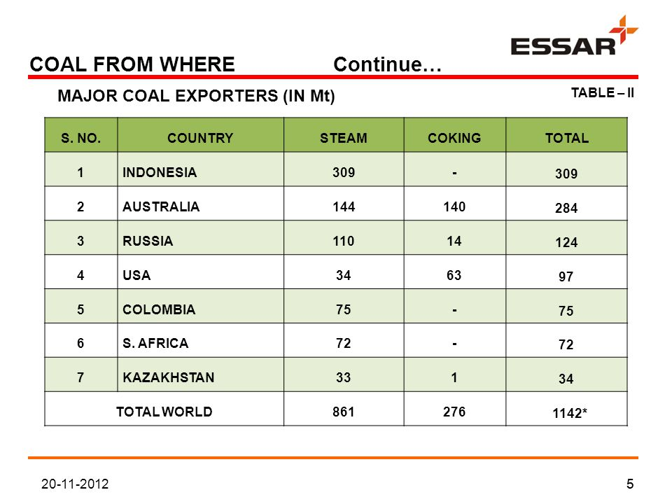 COAL FROM WHERE Continue… 20-11-201255 TABLE – II MAJOR COAL EXPORTERS (IN Mt) S.