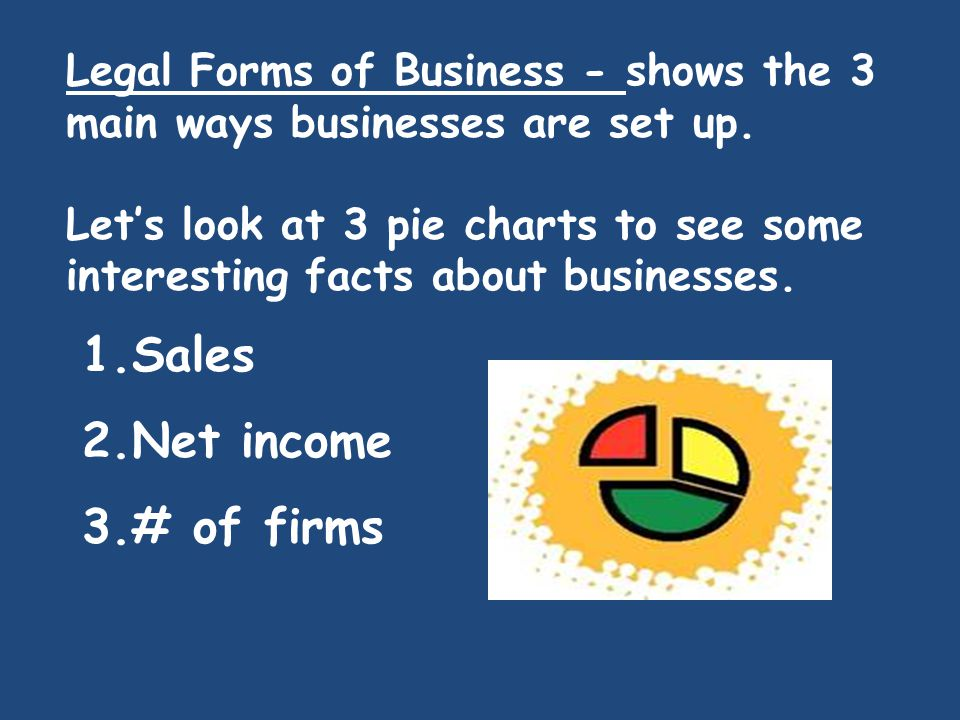 Legal Forms of Business - shows the 3 main ways businesses are set up. Let's look at 3 pie charts to see some interesting facts about businesses. 1.Sa
