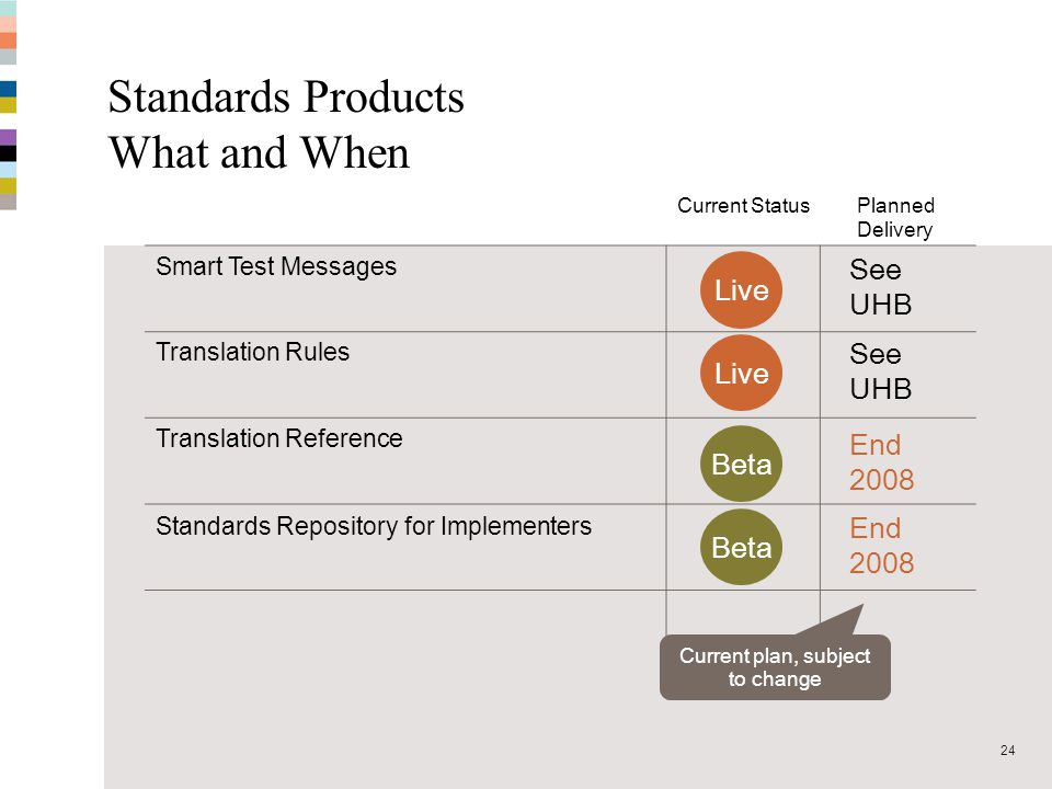 MT-MX Coexistence - September 200824 Standards Products What and When Smart Test Messages Translation Rules Translation Reference Standards Repository