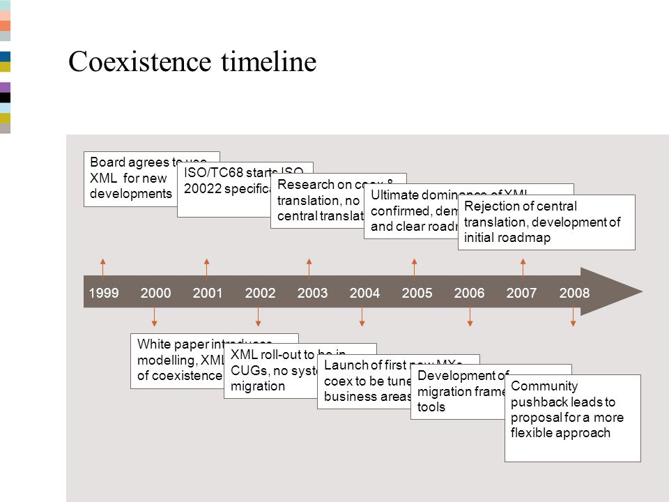 MT-MX Coexistence - September 200835 Coexistence timeline 1999200020012002200320042005200620072008 Board agrees to use XML for new developments White