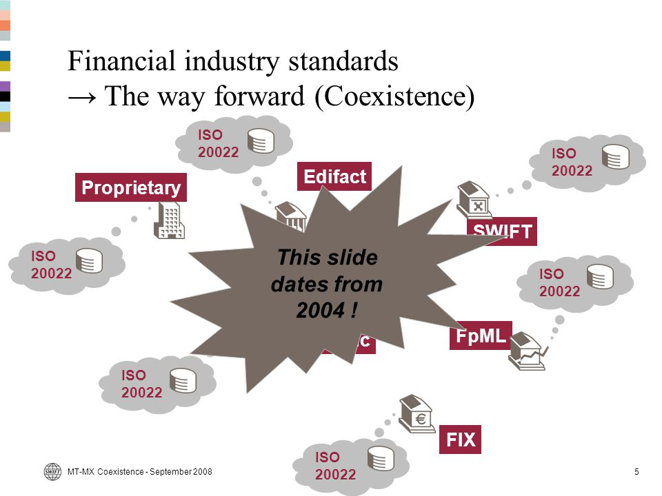 MT-MX Coexistence - September 20085 Financial industry standards → The way forward (Coexistence) SWIFT Proprietary Edifact FIX FpML Domestic ISO 20022