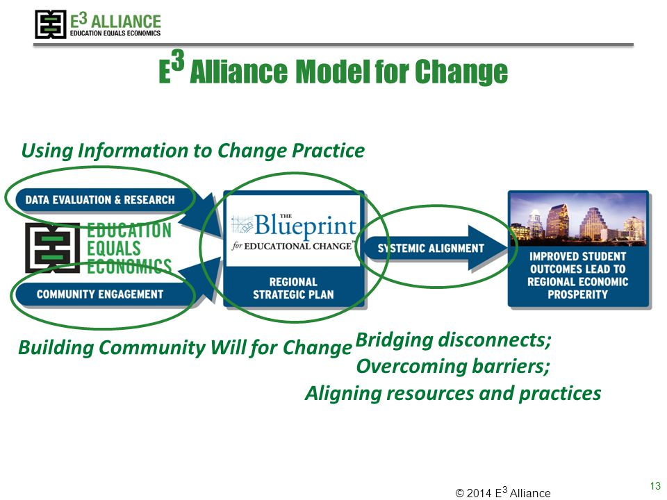 © 2014 E 3 Alliance E 3 Alliance Model for Change Using Information to Change Practice Building Community Will for Change Bridging disconnects; Overcoming barriers; Aligning resources and practices 13
